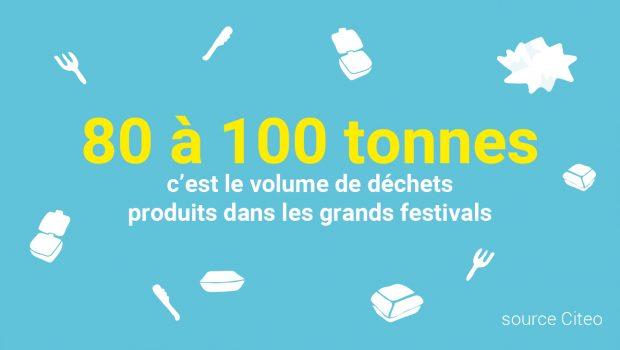 80 à 100 tonnes : c'est le volume de déchets produits dans les grands festivals selon Citeo