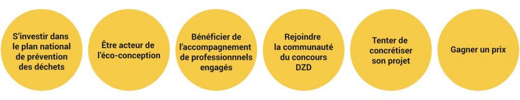 6 bonnes raisons de participer au concours Design Zéro Déchet :